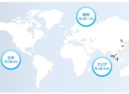 売上の半分以上は海外でのもの。私たちの製品が世界中のお客様の生活に密着していることが実感できます。