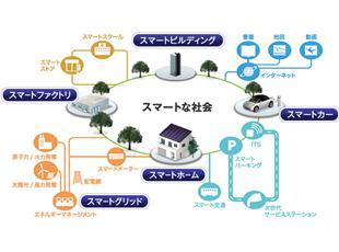 「スマート社会」の実現に向けて、多角的なソリューション提供を行っています。